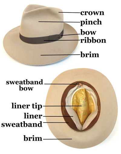Anatomy of a hat